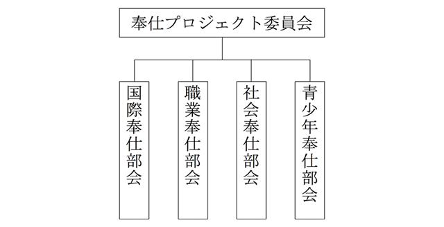 奉仕プロジェクト委員会構成図