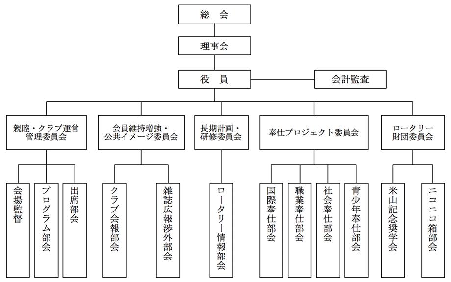 小田原城北ロータリークラブ組織図(2017-18年度)